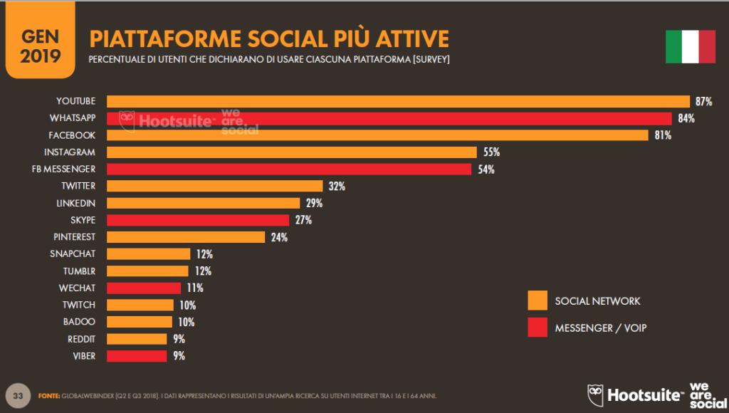 Dati Hootsuite per Pinterest:le piattaforme più attive
