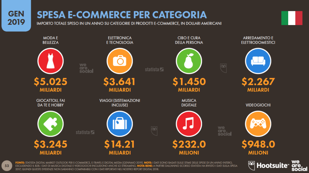 Dati Hootsuite-wearesocial sull'e-commerce e le tendenze per Pinterest